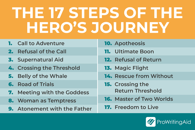 The 17 Steps of the Hero's Journey
