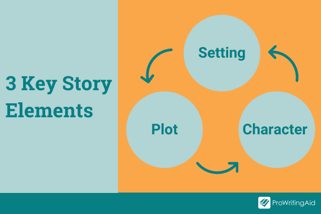 Setting, Plot and Character are all connected