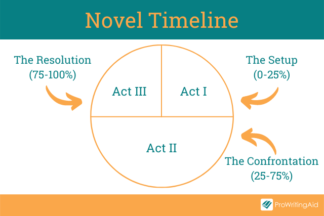 The three act structure for a novel