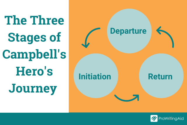 The three stages of Campbell's Hero's Journey