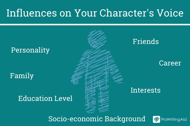 Things that affect your character's voice