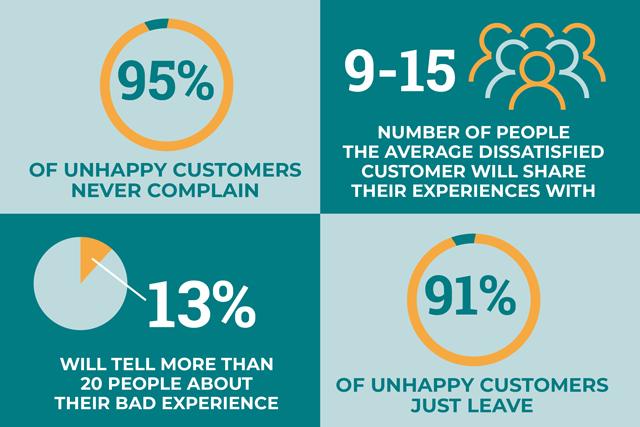 Statistics on Poor Customer Service