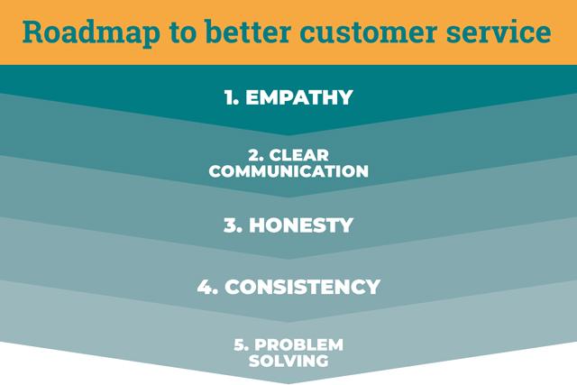 Roadmap to Successful Customer Service