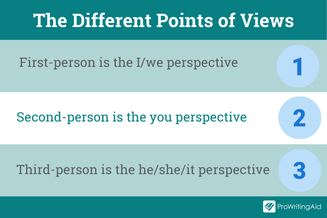 First versus second versus third-person point of view