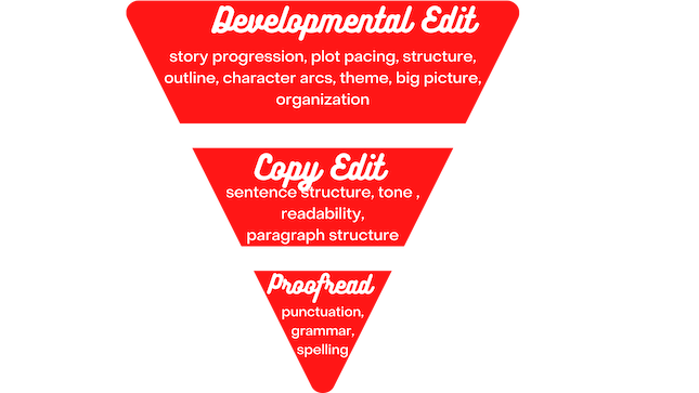 pyramid of editing types