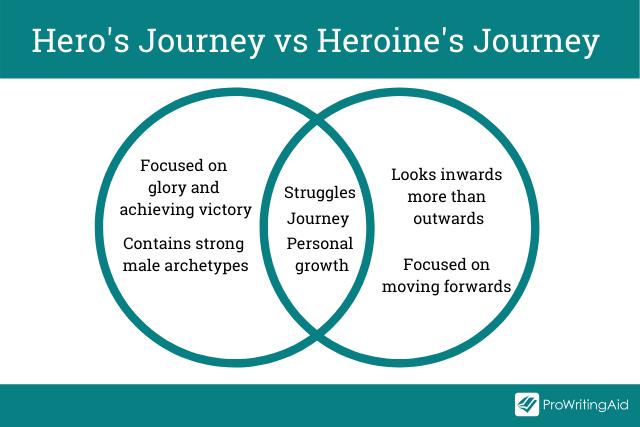 The Hero's journey versus the Heroine's Journey