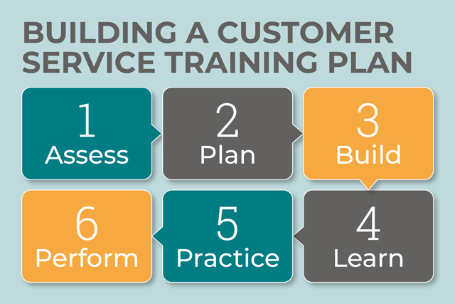 Steps of Building A Customer Service Training Plan