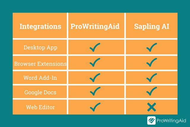 Sapling AI vs ProWritingAid Integrations Comparison