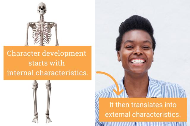 Internal charactersitics versus external characteristics
