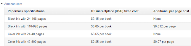 KDP pricing table