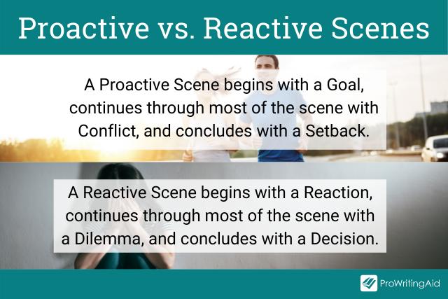 Proactive versus Reactive Scenes