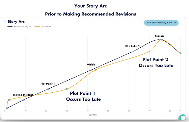 graphic showing a story arc pre-editing