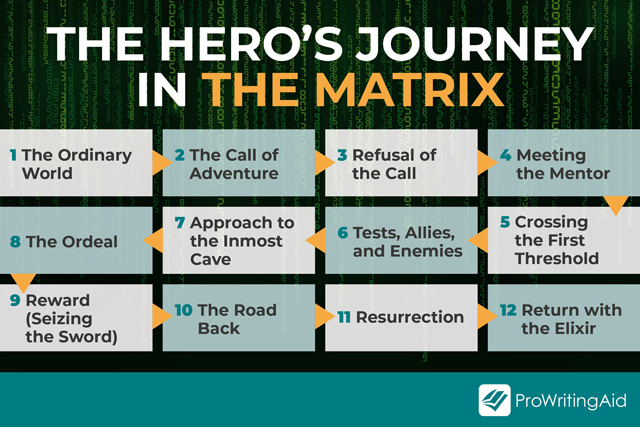 The Hero's Journey in _The Matrix_