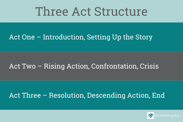 Outline of the three act structure
