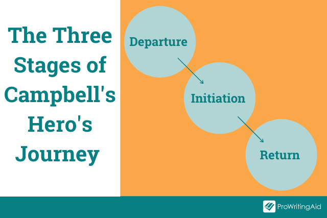The three stages of the hero's journey