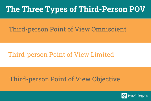 The three types of third-person point of view