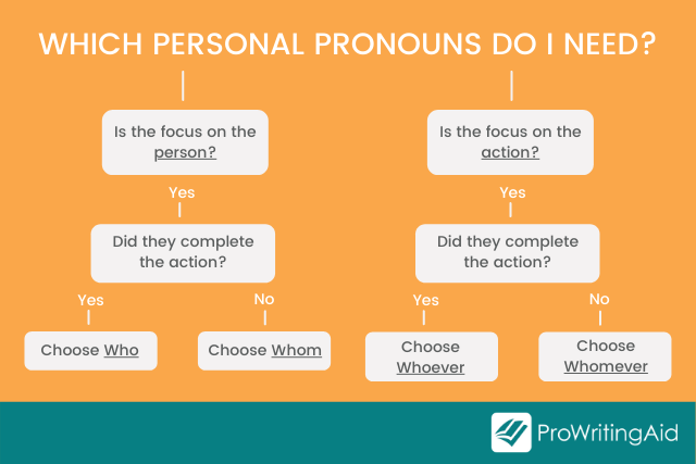 A chart showing which personal pronoun you should use