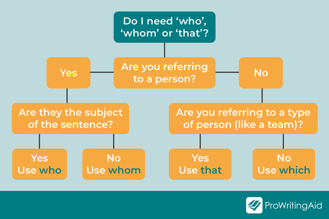 flow chart: when to use who, whom, which or that