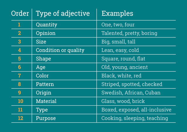 adjective types and their order