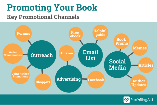 book promotion: top channels to target