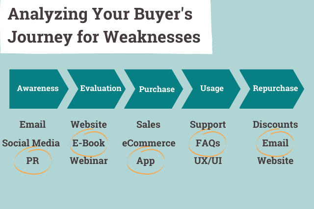 analyzing your buyer's journey for potential weak points