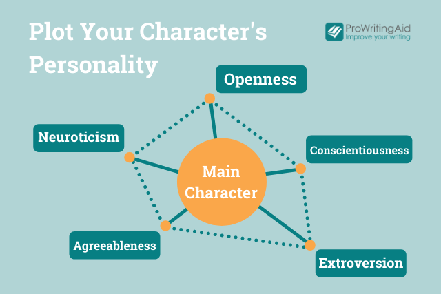 big five personality chart for a fictional character