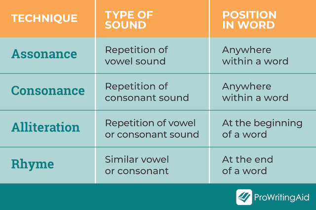 comparing the above four phonetic literary devices
