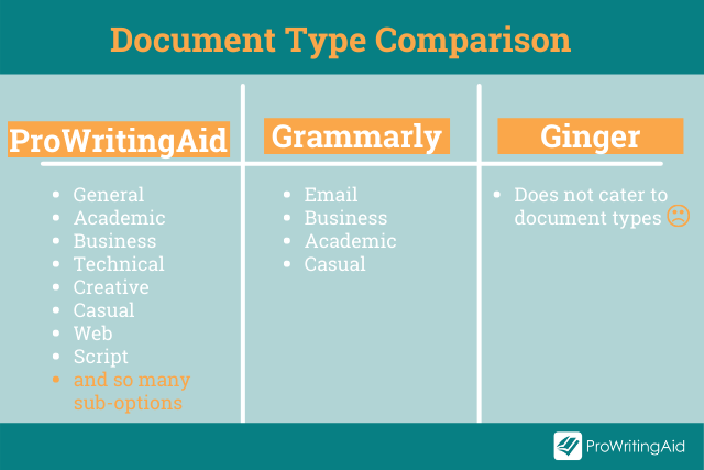 Image showing comparison of document types for ProWritingAid, Grammarly and Ginger