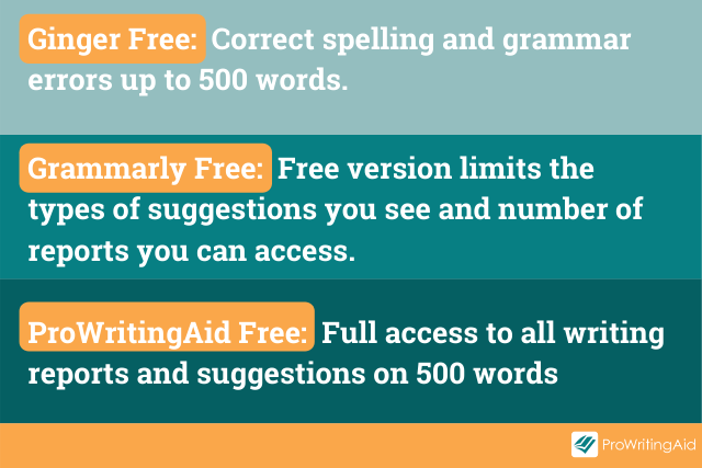 Image showing how ProWritingAid, Grammarly and Ginger compare for their free plans