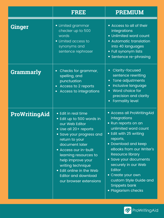 Image showing how ProWritingAid, Grammarly, and Ginger compare with free versus premium features