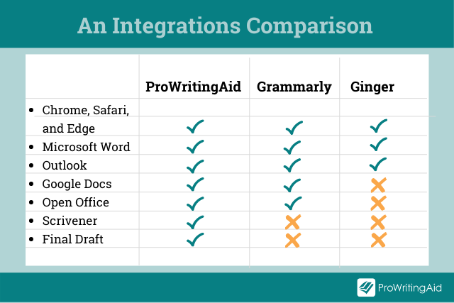 Image showing how ProWritingAid, Grammarly, and Ginger compare with integrations