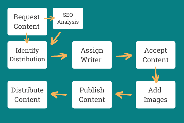 content writing workflow