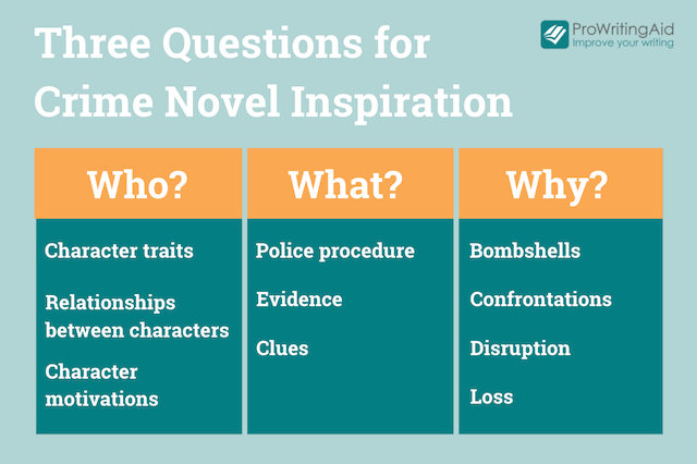 who, what, and why questions for crime novels