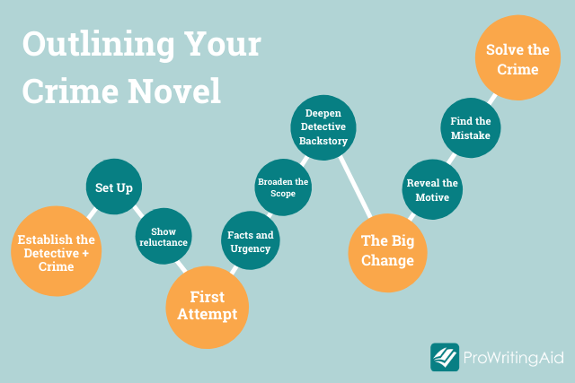 How to Outline Your Crime Novel: Modifying the Hero's Journey