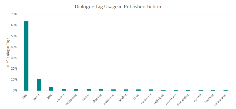 Nonstandard Dialogue Tags