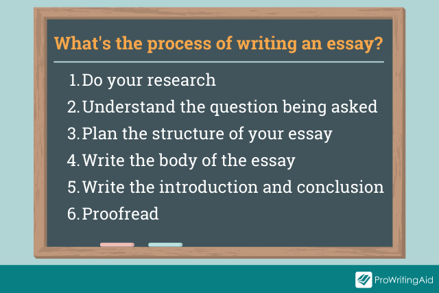Image showing the process of writing an essay