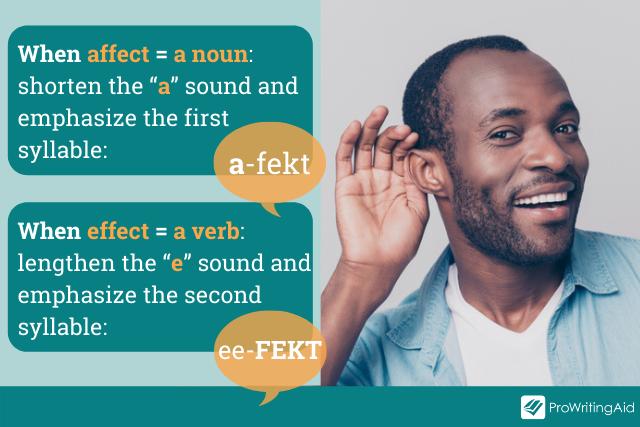 pronunciation descriptions for ee-FECKT and a-fekt on a graphic