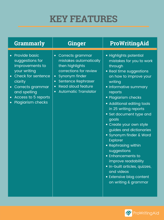 Image showing comparison of features for ProWritingAid, Grammarly and Ginger