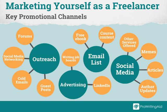 marketing channels for freelancers