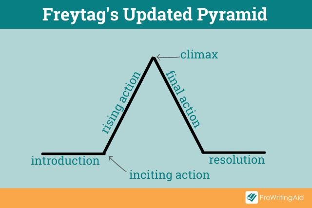 Image showing Freytag's updated pyramid