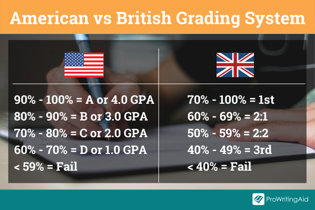 Image showing comparison of American versus British grading system