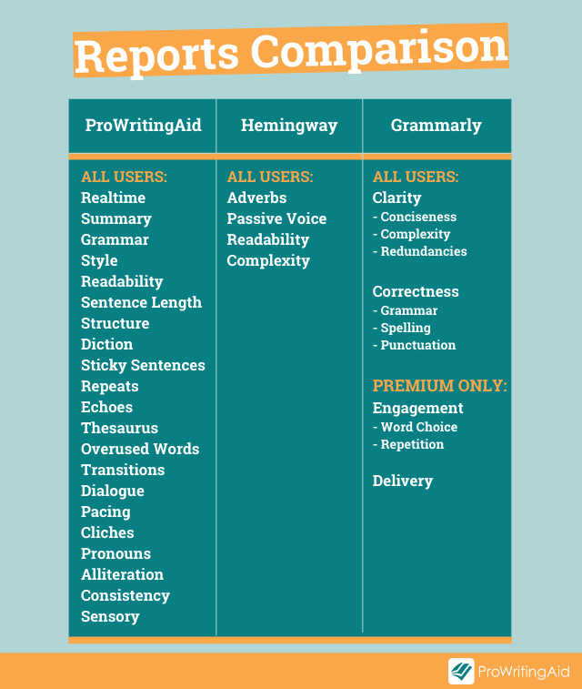 table listing reports for the checkers: ProWritingAid, 22, Grammarly, 4, Hemingway, 4