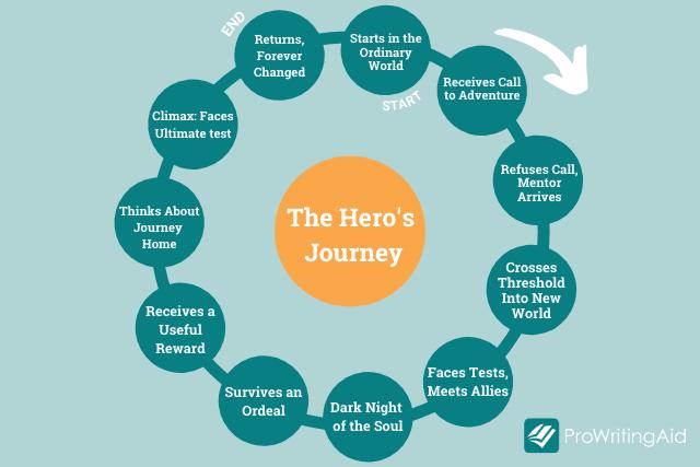 hero's journey graphic
