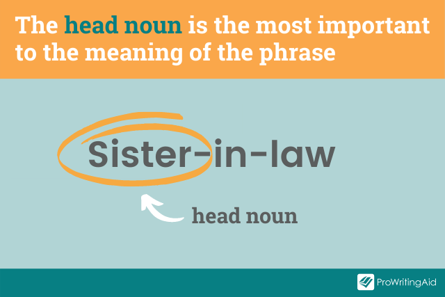example: identifying 'sister' as the head-noun in 'sister-in-law'