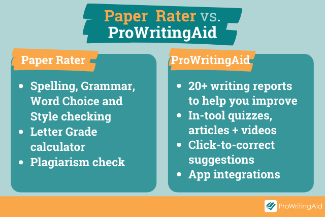 feature comparison table Paper Rater vs. ProWritingAid