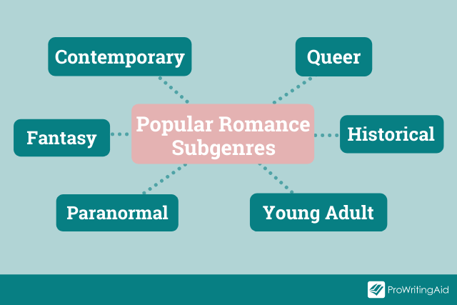 The subgenres of romance