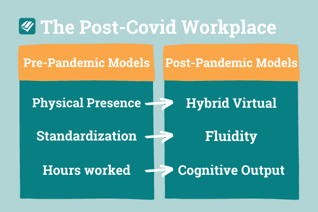 post covid workplace trends