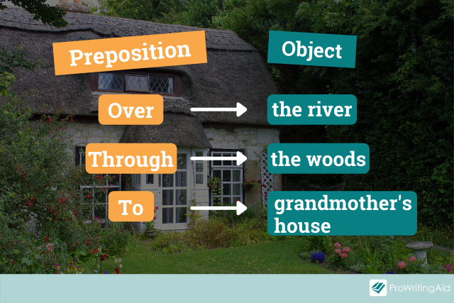 labelled phrases, prepositions and objects (as above)