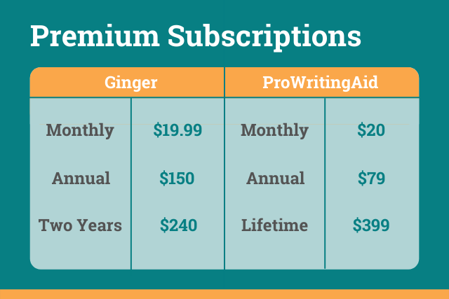 pricing comparison chart: ProWritingAid vs Ginger