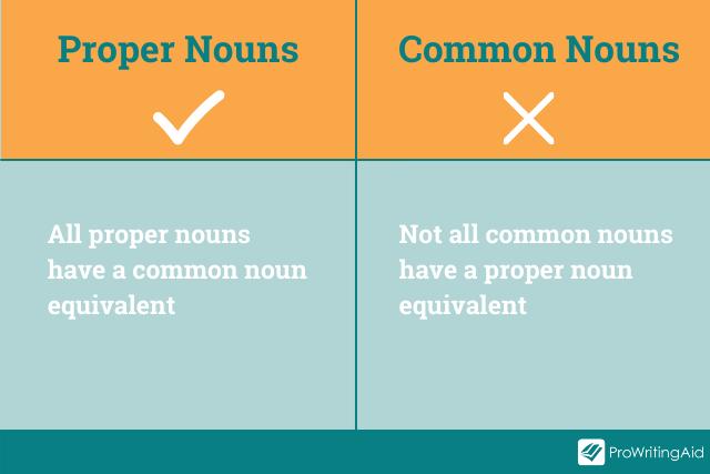 Image showing comparison of common nouns versus proper nouns